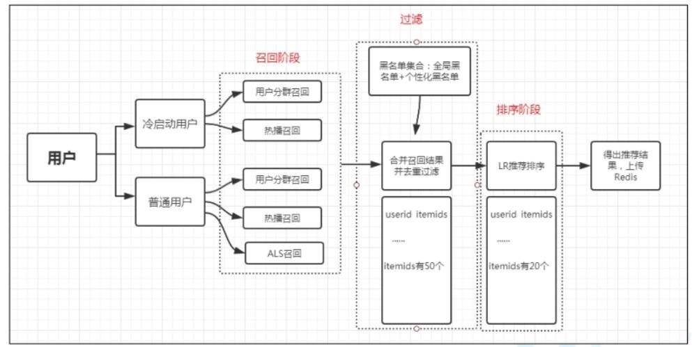 云音乐推荐系统(一)
