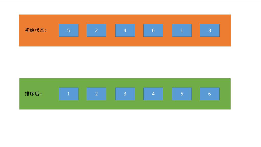 一文搞定插入排序算法