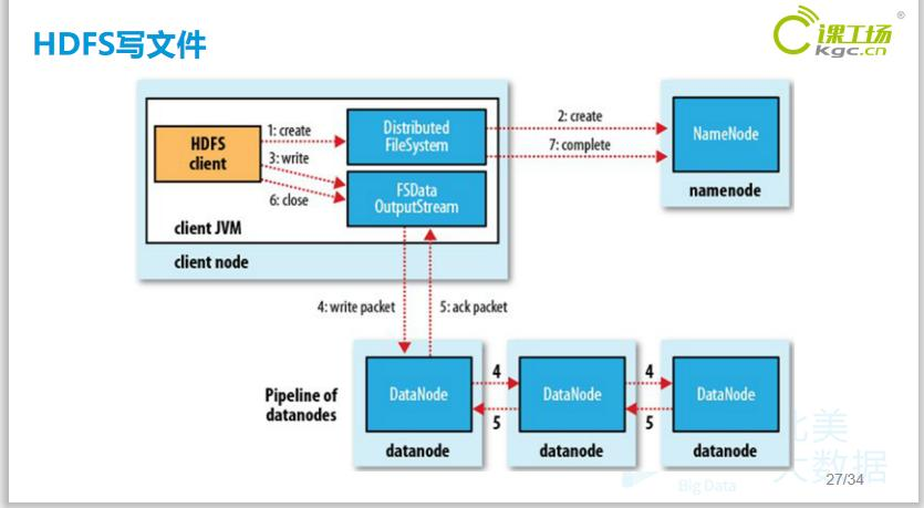 大数据概况及hadoop生态系统