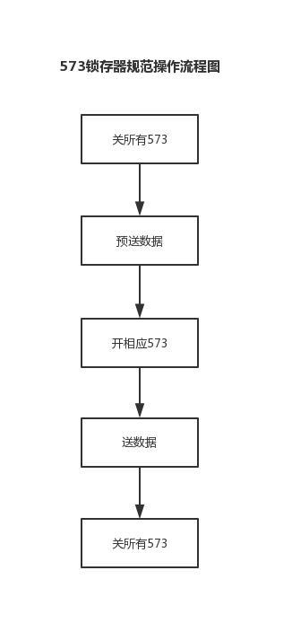 【蓝桥杯】—{模块}—{显示部分Part1:开发板初始化&LED}