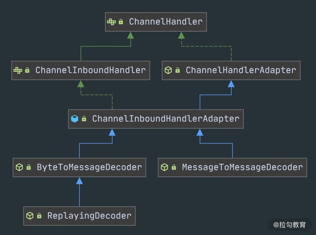 Netty 学习(六)实现自定义协议通信