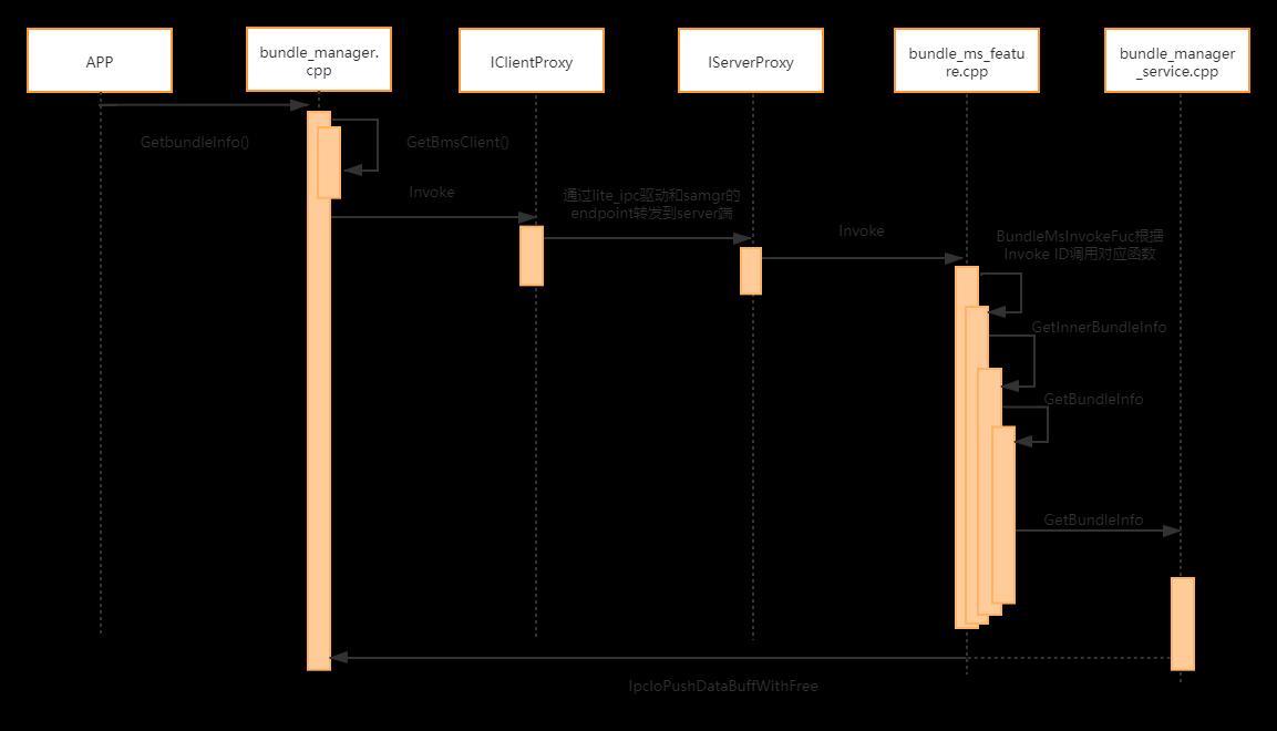 鸿蒙子系统解读-包管理子系统篇